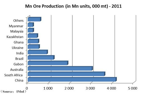 mine ore production 2011